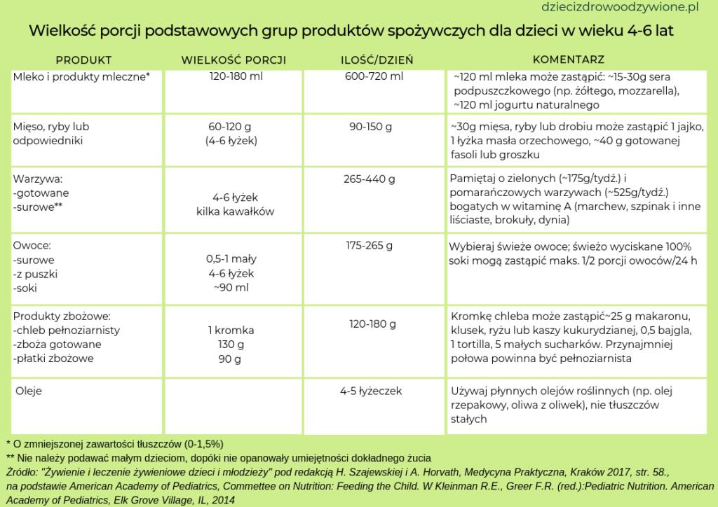 tabela wielkośc porcji dla dzieci w wieku 4-6 lat