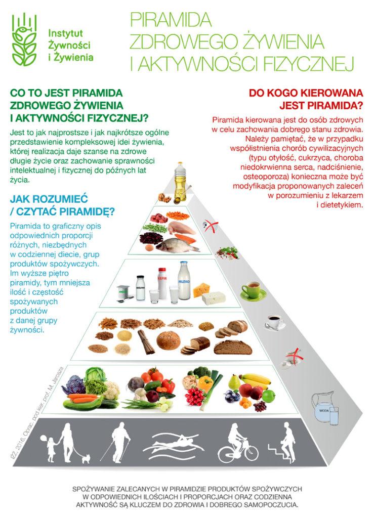 piramida zdrowego żywienia i aktywności fizycznej iżż