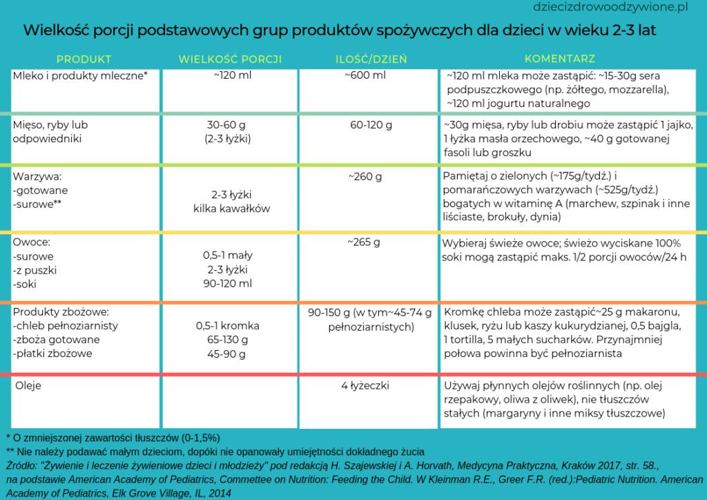 tabela wielkość porcji podstawowych grup produktów spożywczych dla dzieci w wieku 2-3 lata