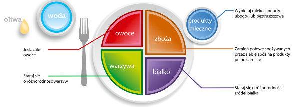 Talerz przedstawiający proporcje poszczególnych grup produktów w jednym posiłku