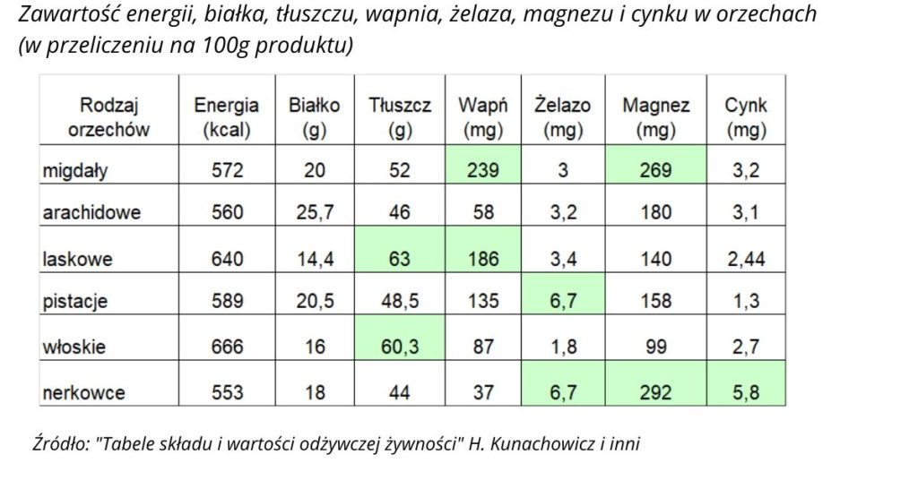 tabela wartości odżywczej orzechów