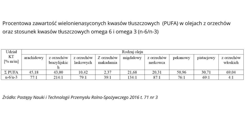 tabela z zawartością kwasów PUFA w olejach orzechowych