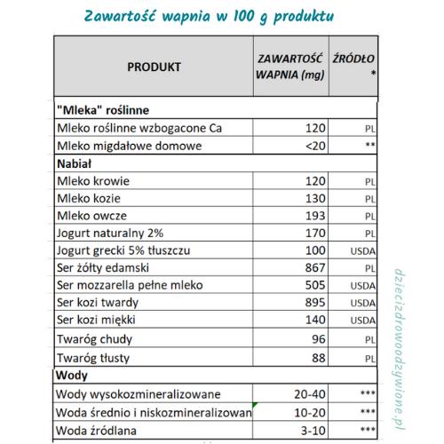 Tabela wapń cz.2