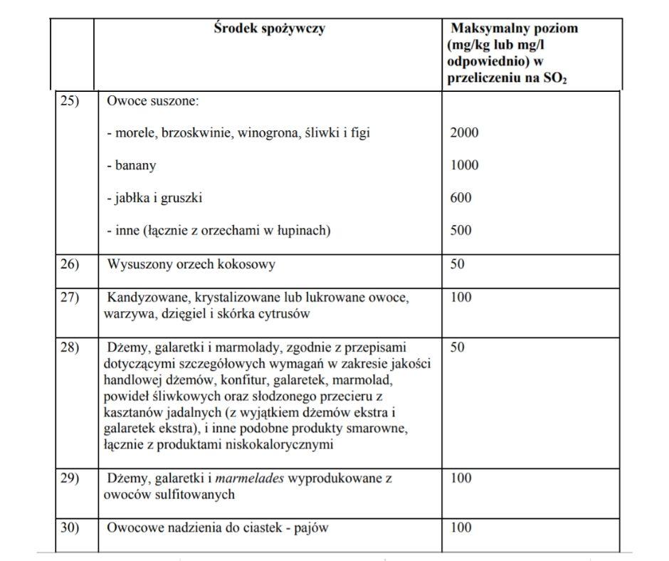 tabela z rozporzÄ…dzenia Ministra Zdrowia