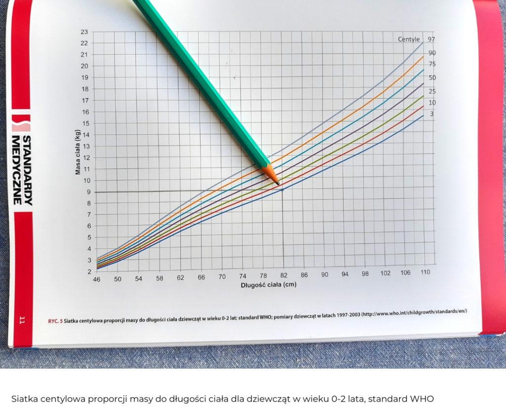 Siatka centylowa proporcji masy do długości dla dziewcząt
