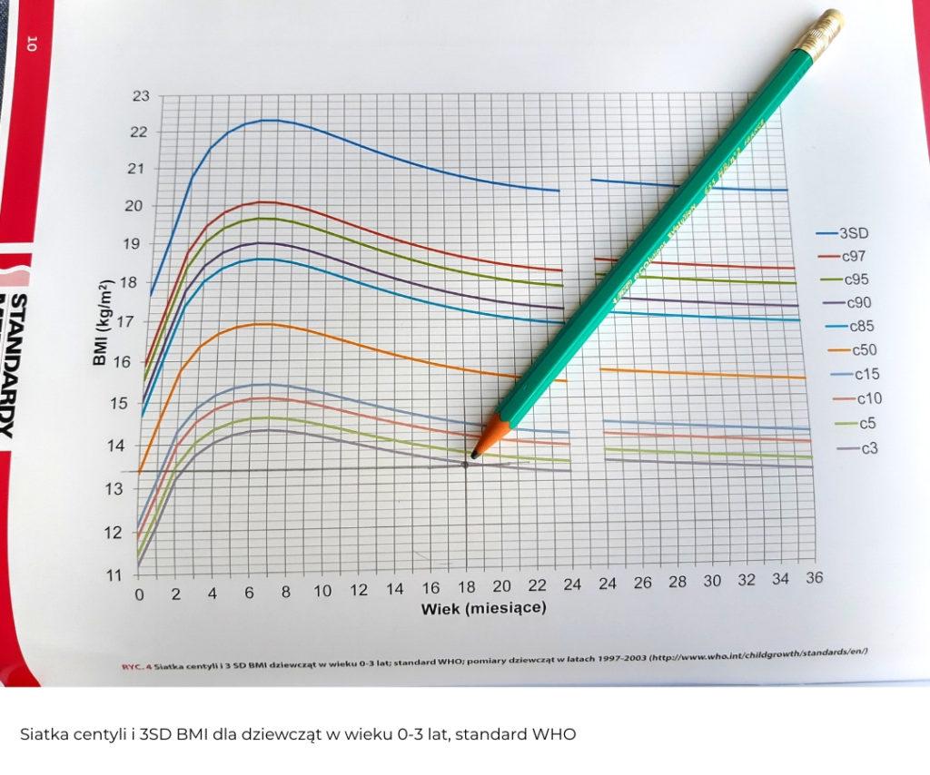siatka BMI dla dziewczynek 0-3 lata