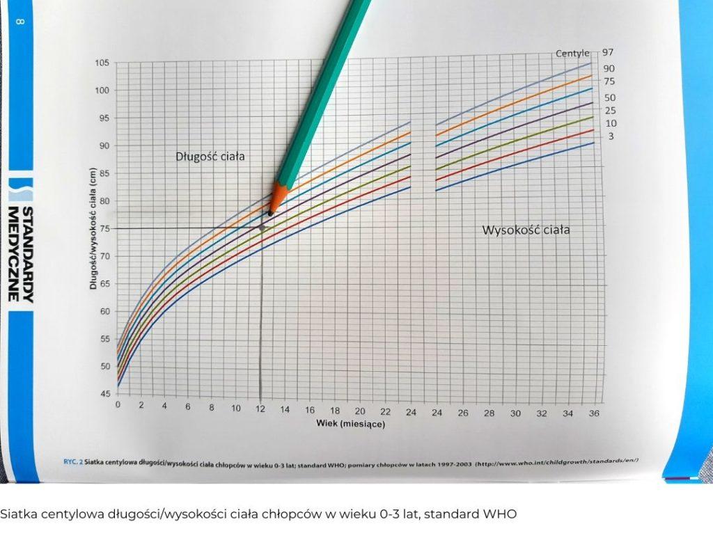 siatka centylowa długości ciała chłopców w wieku 0-3 lata