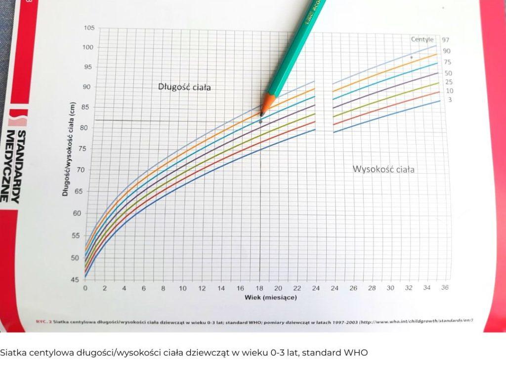 siatka centylowa długości ciała do wieku
