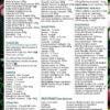 Tygodniowa lista zakupów ze wskazówkami